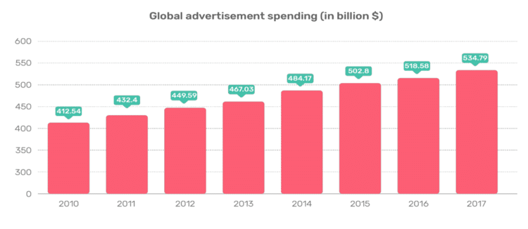 adsigma advertising spend worldwide
