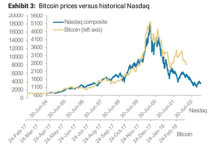 Morgan stanley nasdaq bitcoin