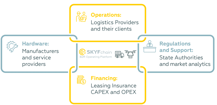 skyfchain operations
