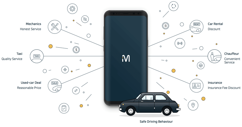 mlv blockchain driving