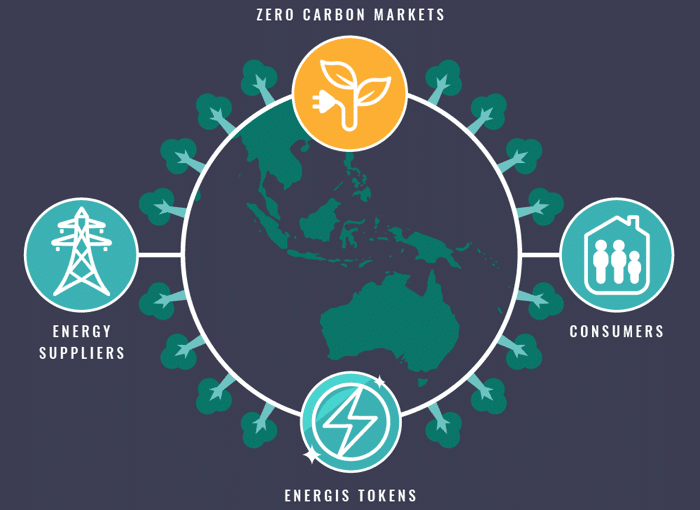 Zero Carbon markets