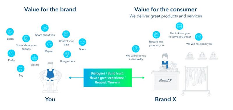momentum token value customer