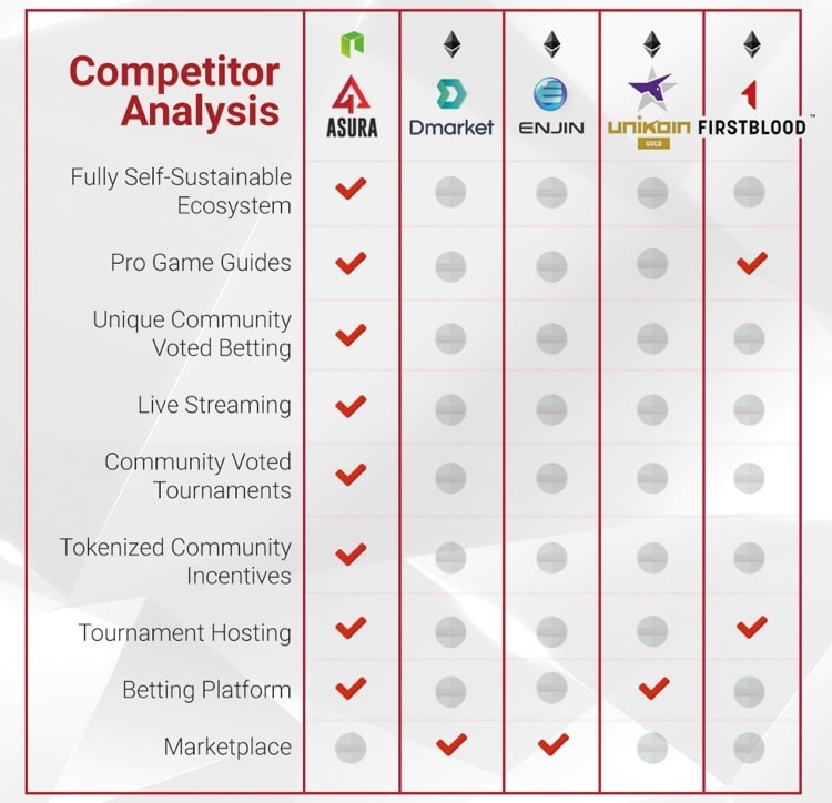 asura competitor analysis