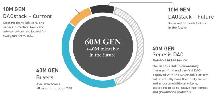 gen token distribution