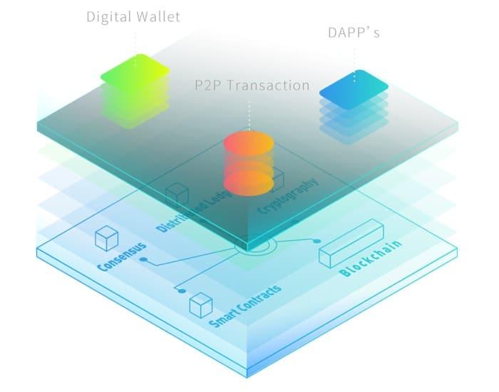 uchain wallet tech