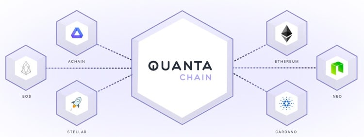 quanta chain platforms