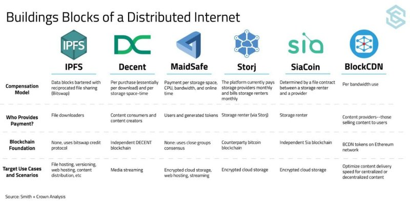 distributed internet